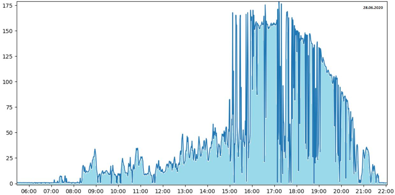 datos de generación de energía de paneles solares.