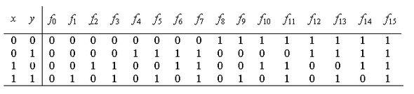 logic expression simplifier calculator