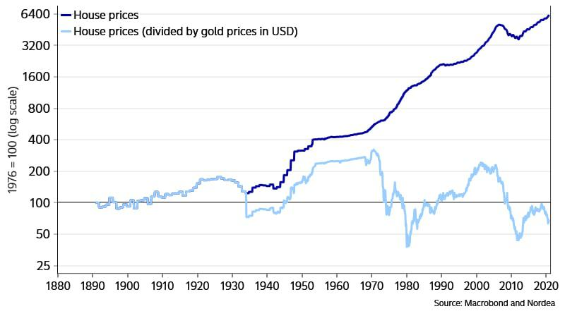 real estate prices chart showing depending of price in gold equivalent